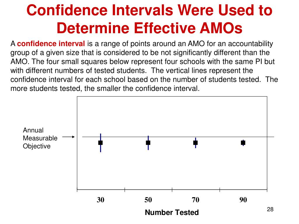 Confidence Intervals Were Used to