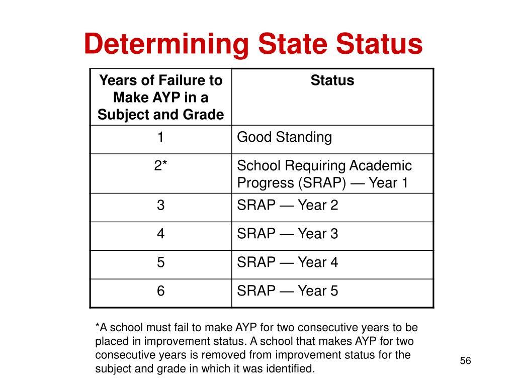 Determining State Status