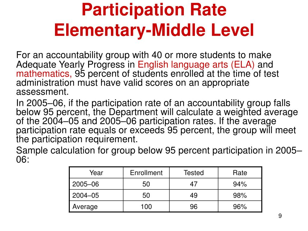 Participation Rate