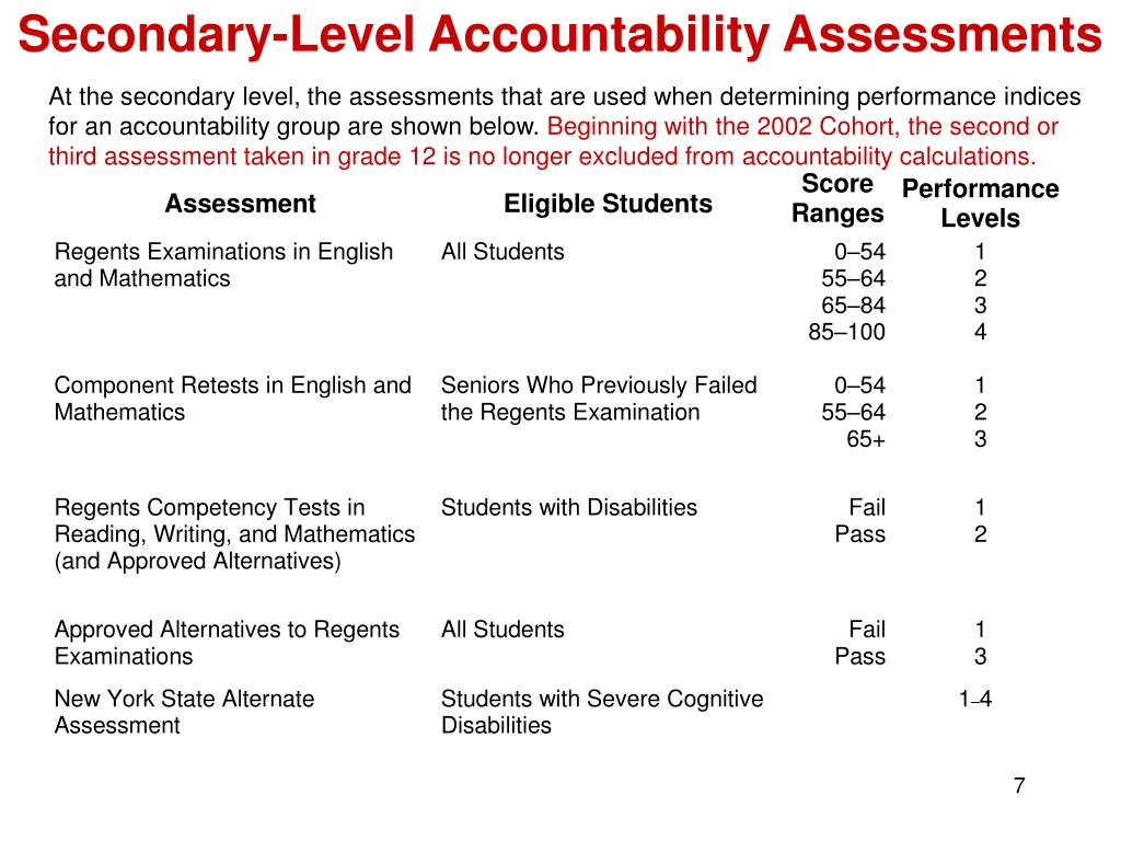At the secondary level, the assessments that are used when determining performance indices for an accountability group are shown below.