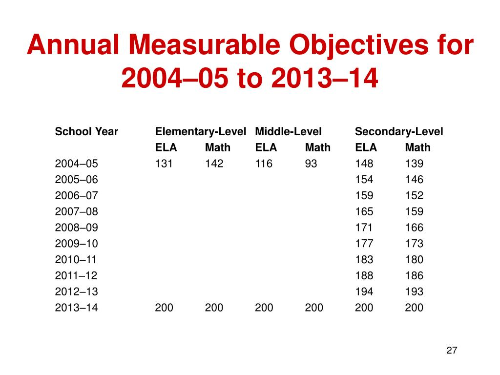 Annual Measurable Objectives for