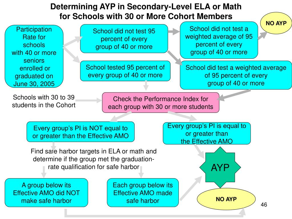 Determining AYP in Secondary-Level ELA or Math