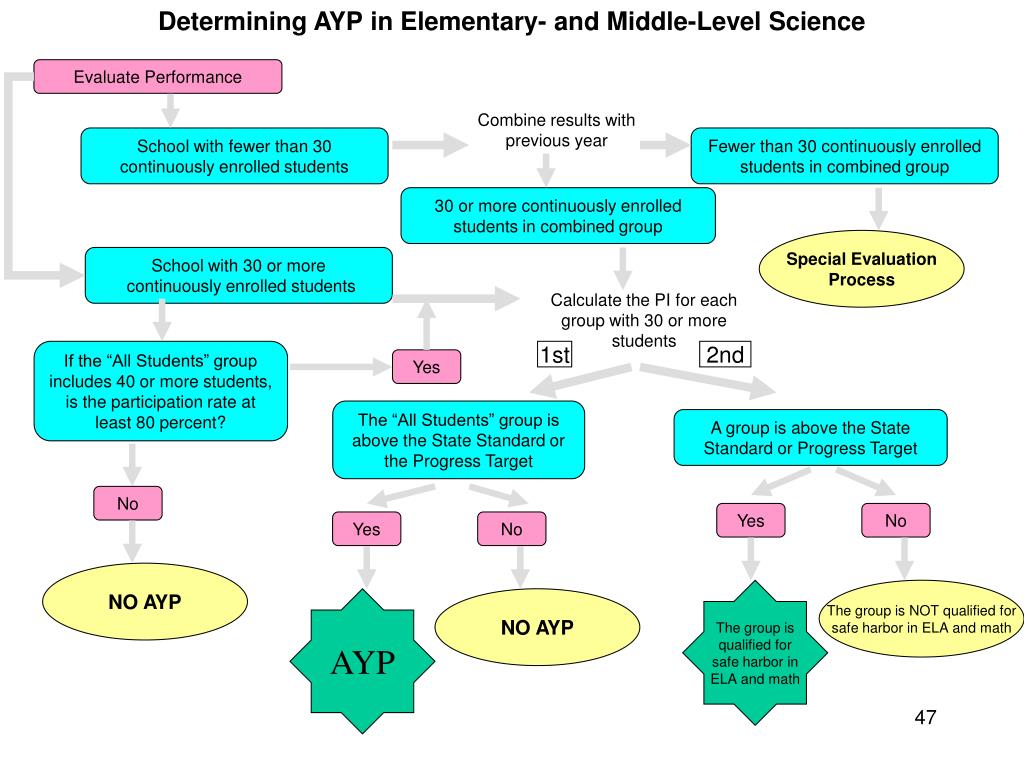 Determining AYP in Elementary- and Middle-Level Science