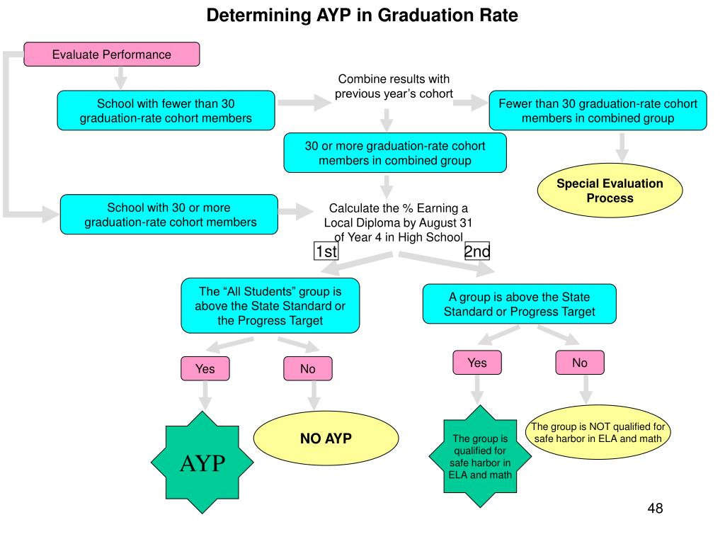 Determining AYP in Graduation Rate