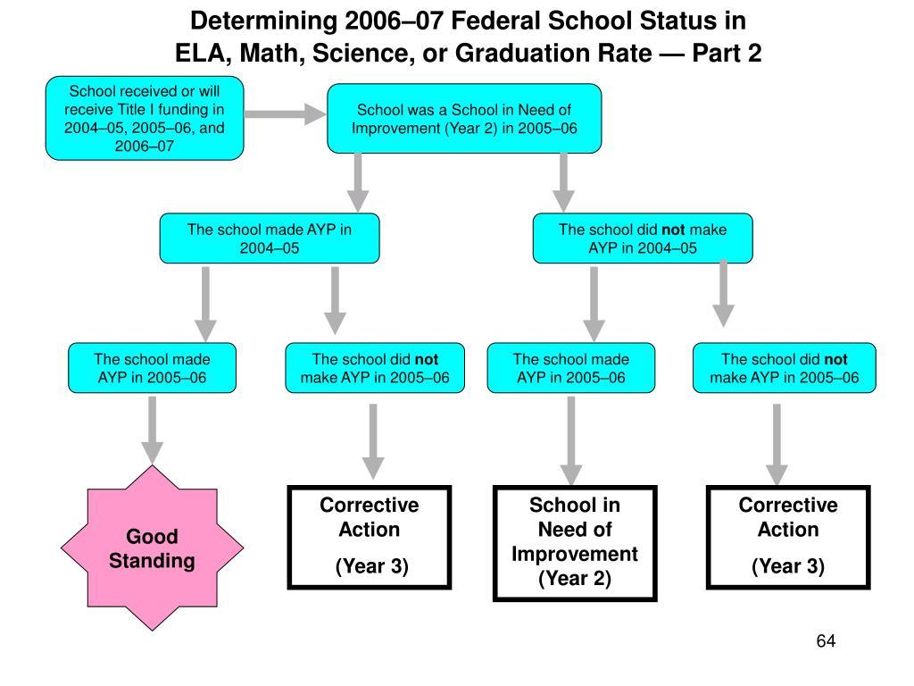 Determining 2006