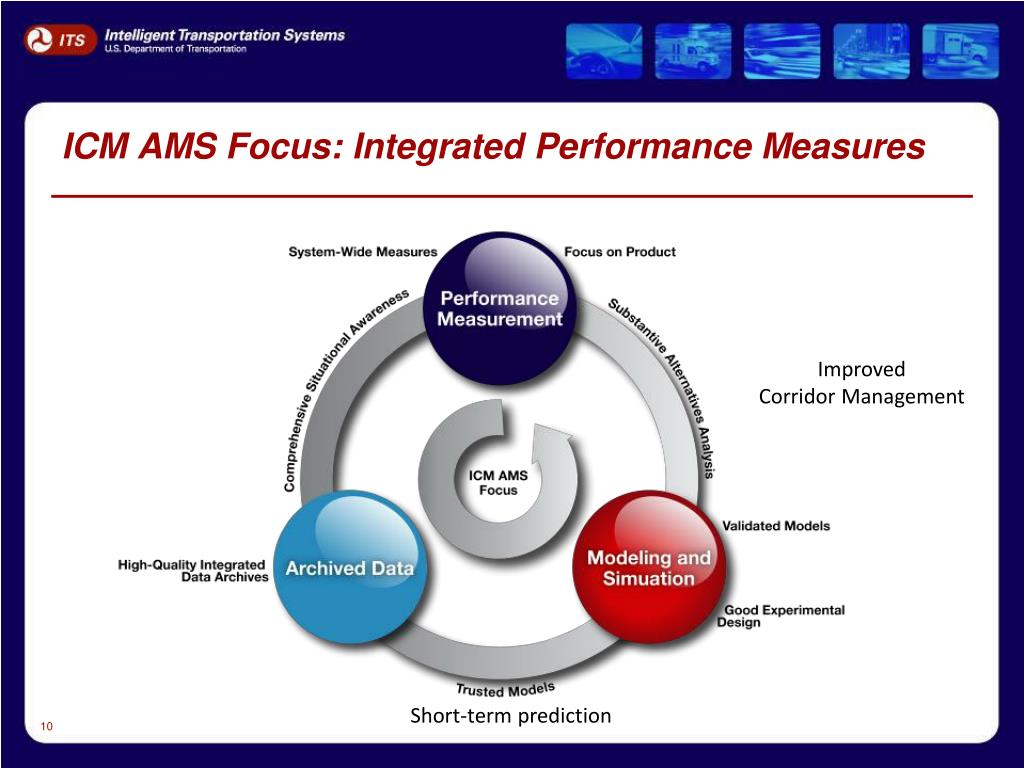 ICM AMS Focus: Integrated Performance Measures