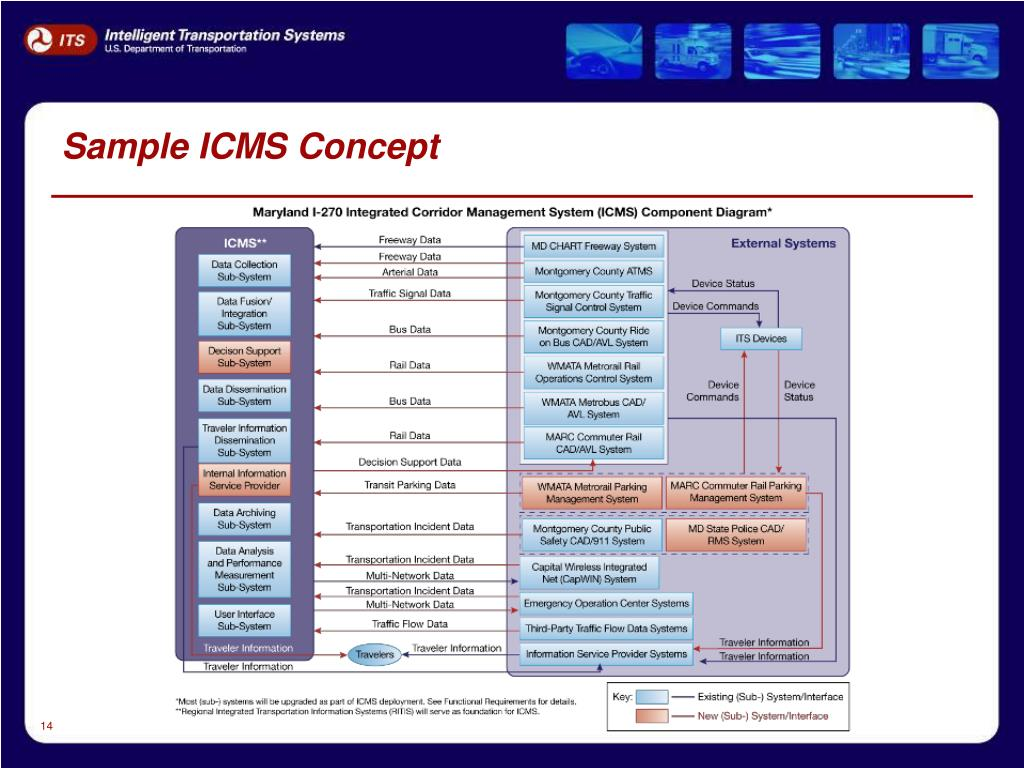 Sample ICMS Concept