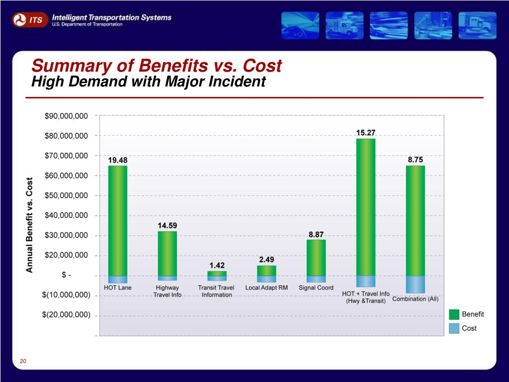 Summary of Benefits vs. Cost