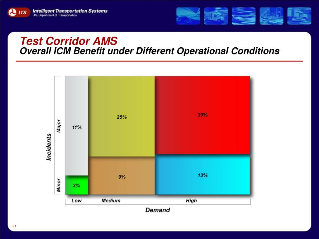 Test Corridor AMS