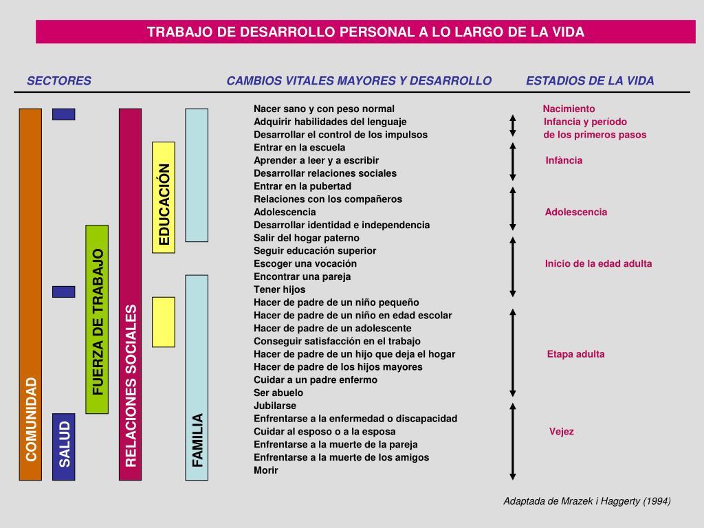 TRABAJO DE DESARROLLO PERSONAL A LO LARGO DE LA VIDA