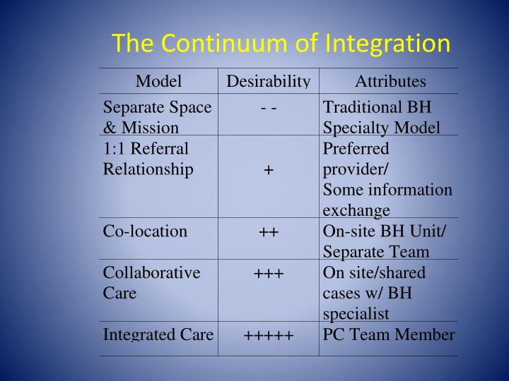 The continuum of integration