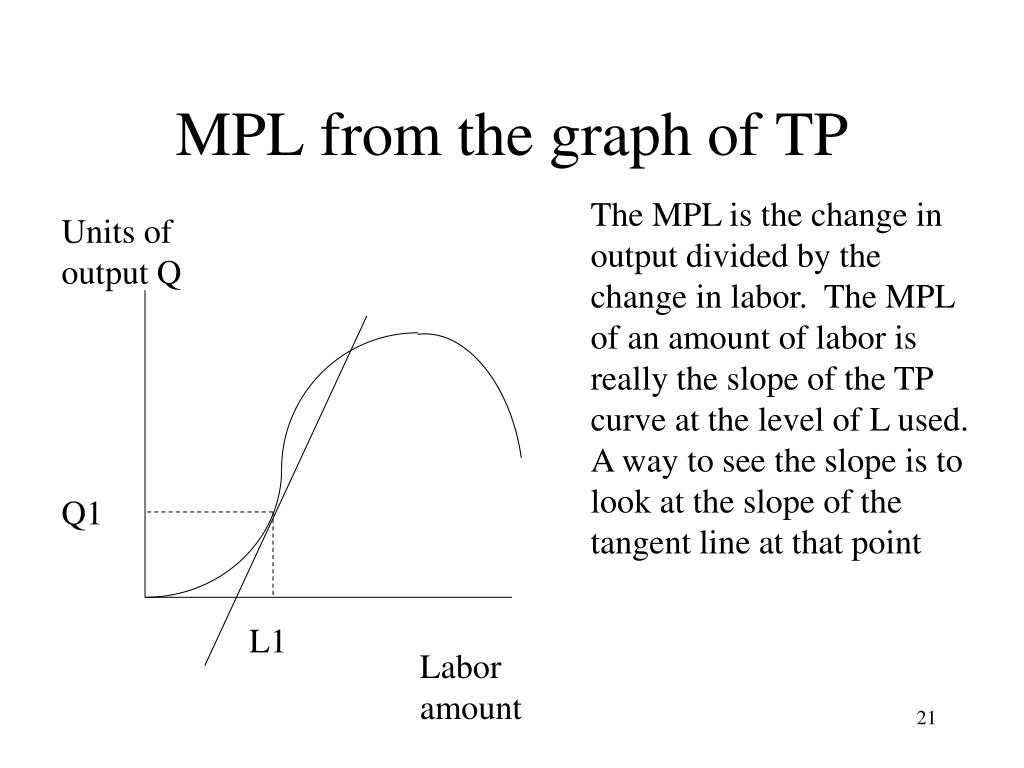MPL from the graph of TP