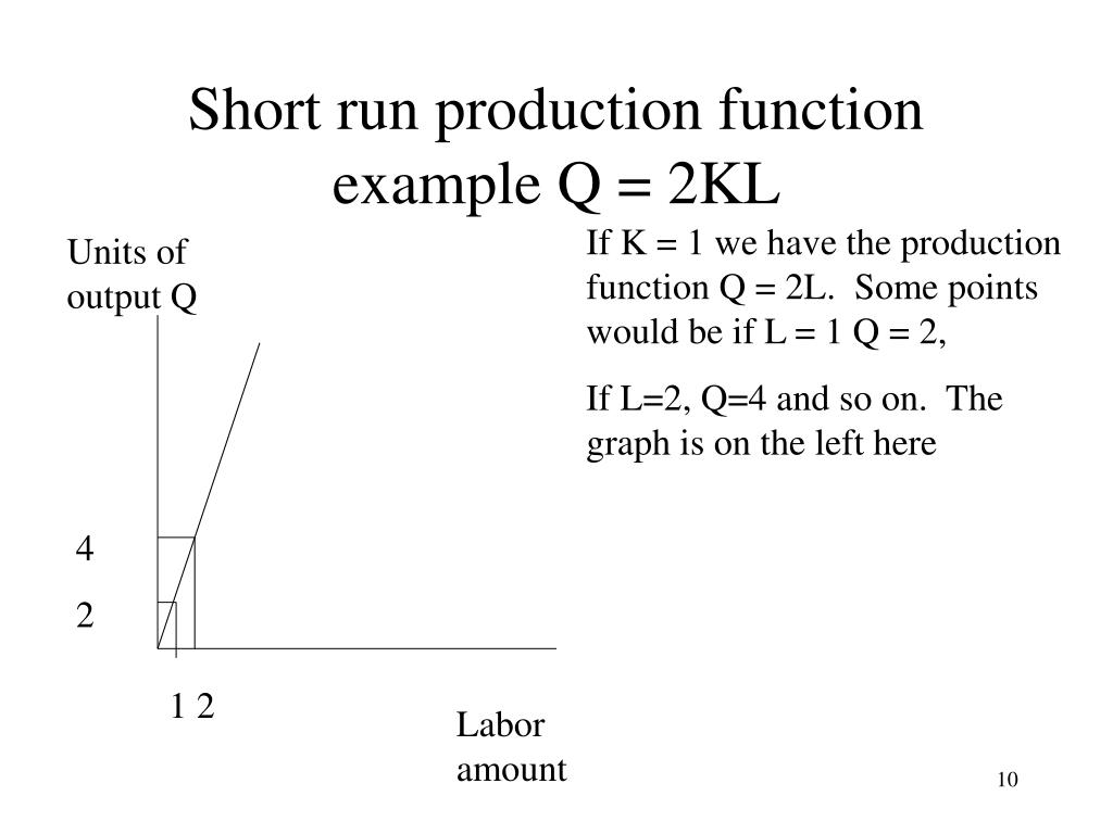 Short run production function