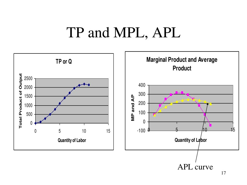 TP and MPL, APL