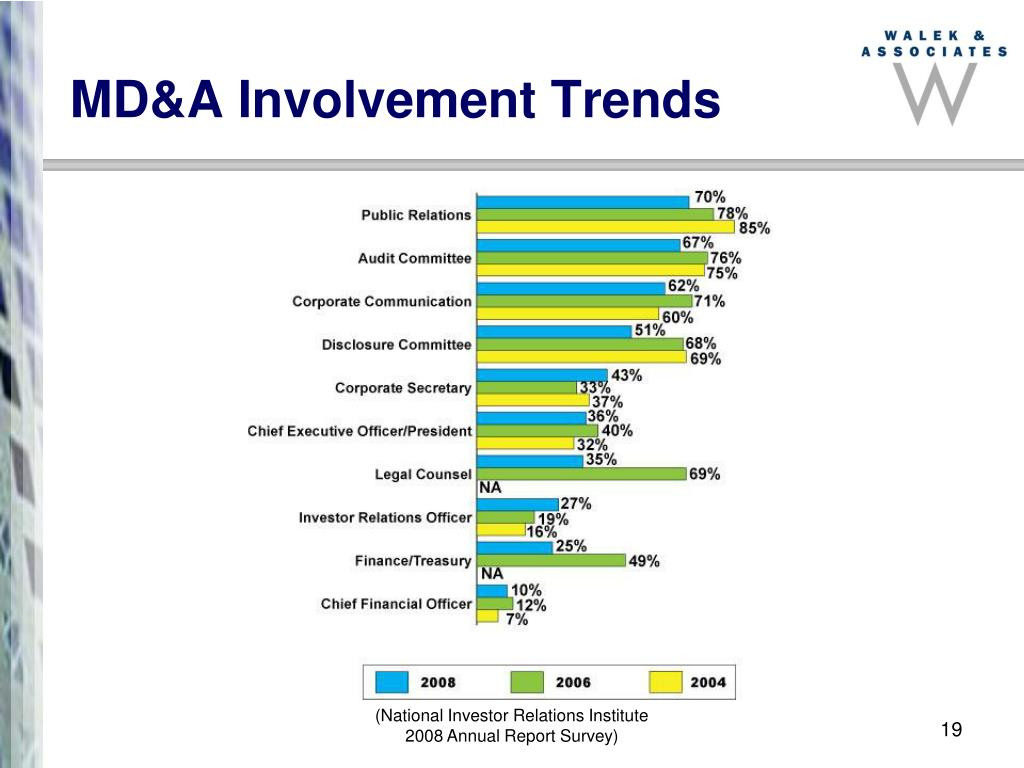 MD&A Involvement Trends