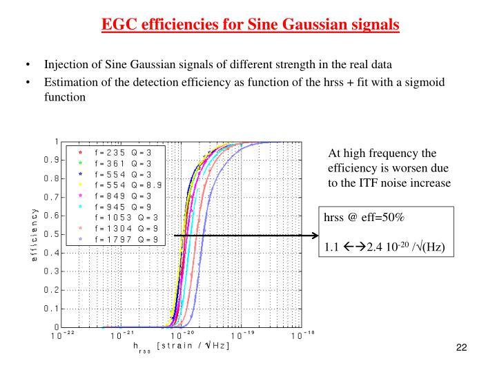 EGC efficiencies for Sine Gaussian signals