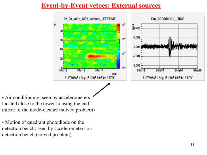 Event-by-Event vetoes: External sources