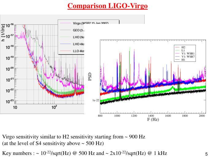 Comparison LIGO-Virgo