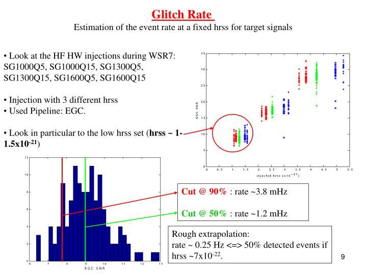Glitch Rate