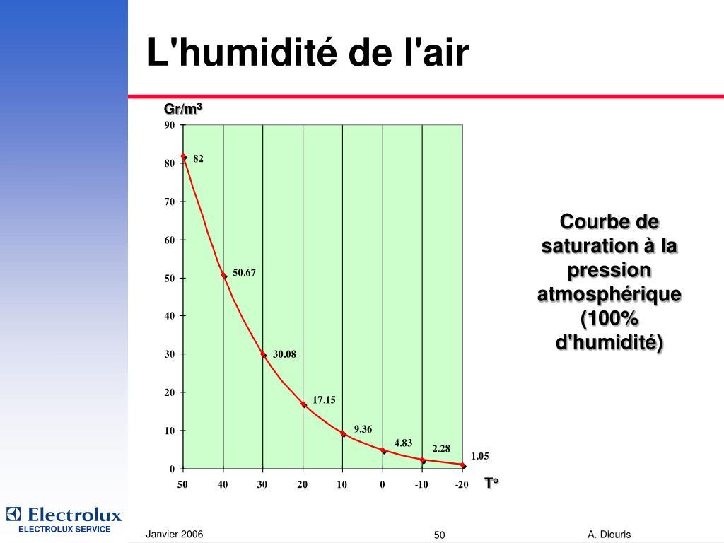 L'humidité de l'air