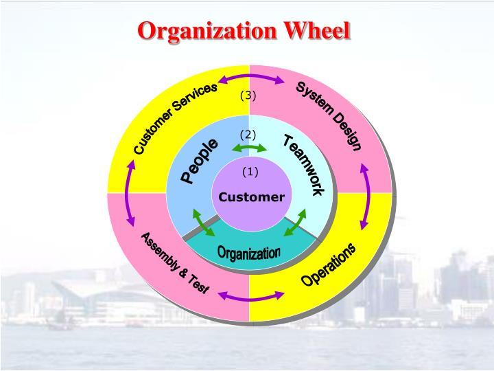 Organization Wheel