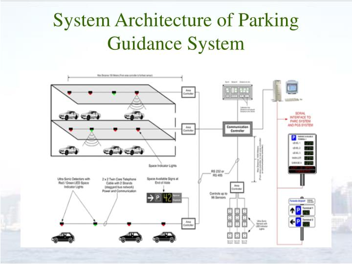 System Architecture of Parking Guidance System