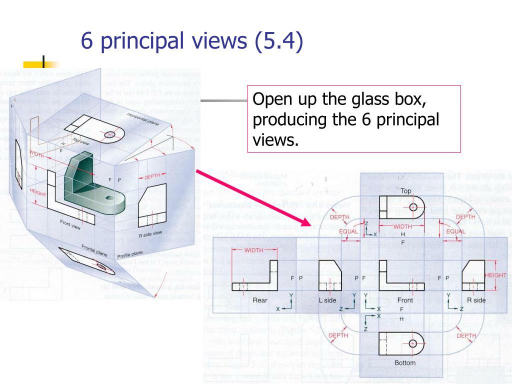 6 principal views (5.4)