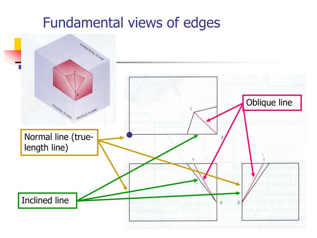 Fundamental views of edges