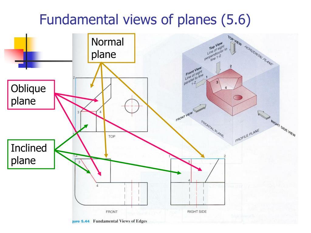 Fundamental views of planes (5.6)