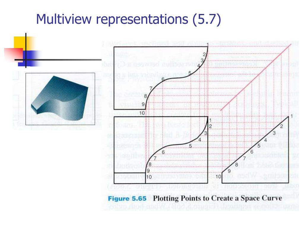 Multiview representations (5.7)