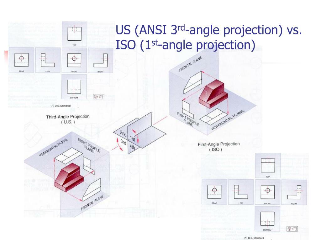 US (ANSI 3