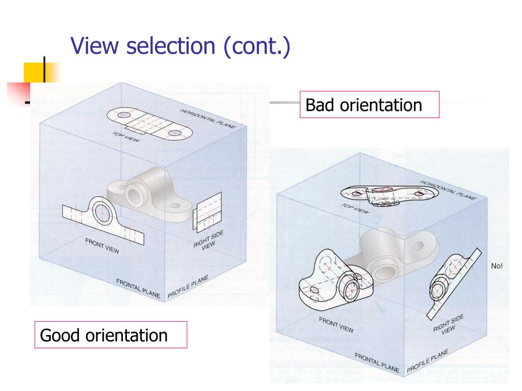 View selection (cont.)