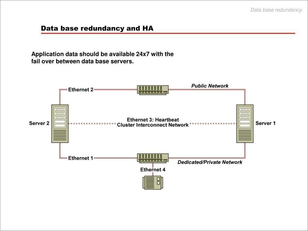 Data base redundancy
