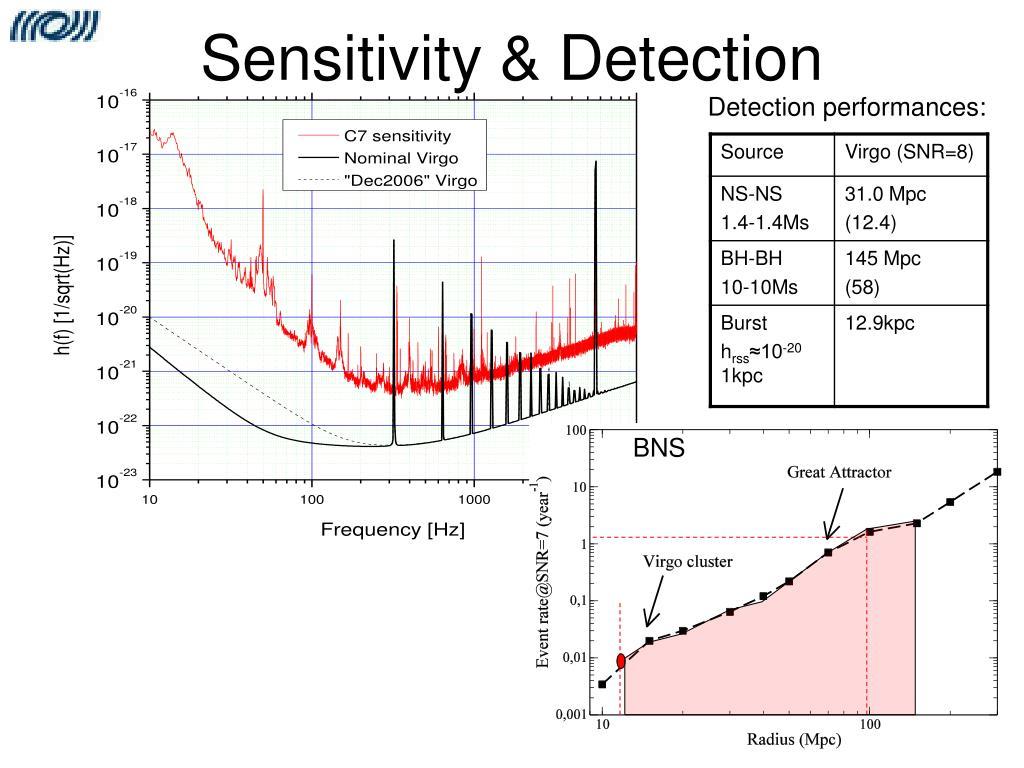 Sensitivity & Detection