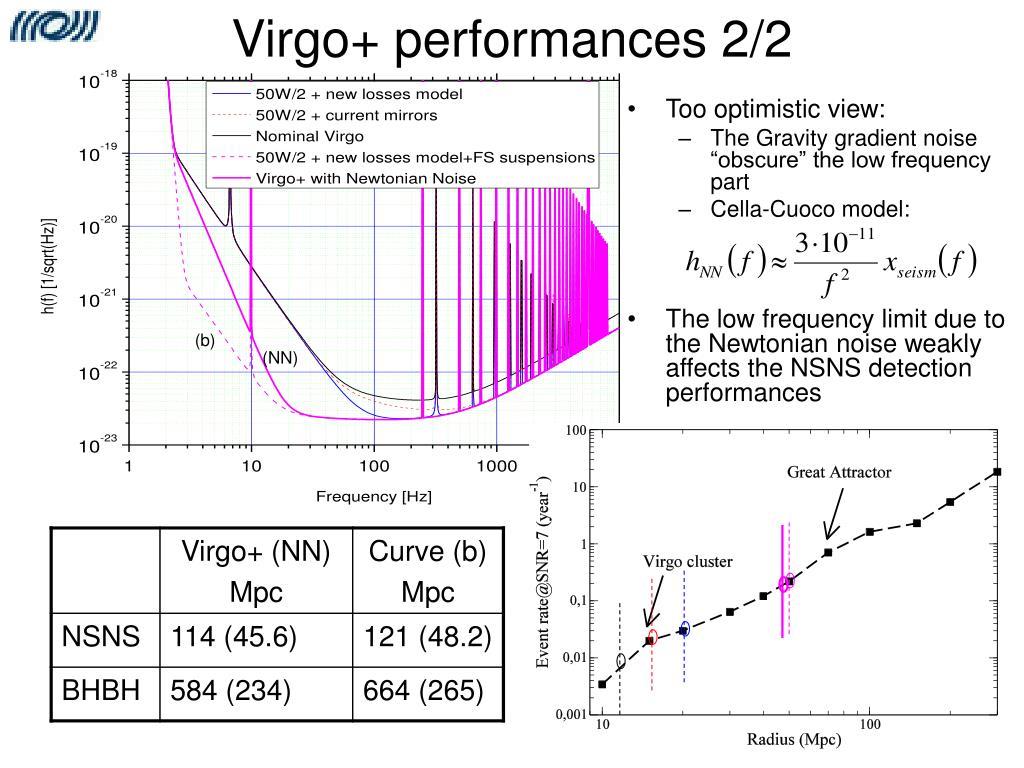 Virgo+ performances 2/2