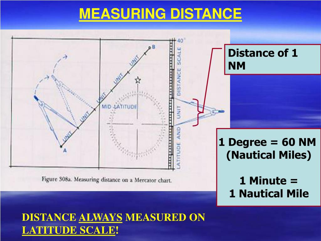 MEASURING DISTANCE
