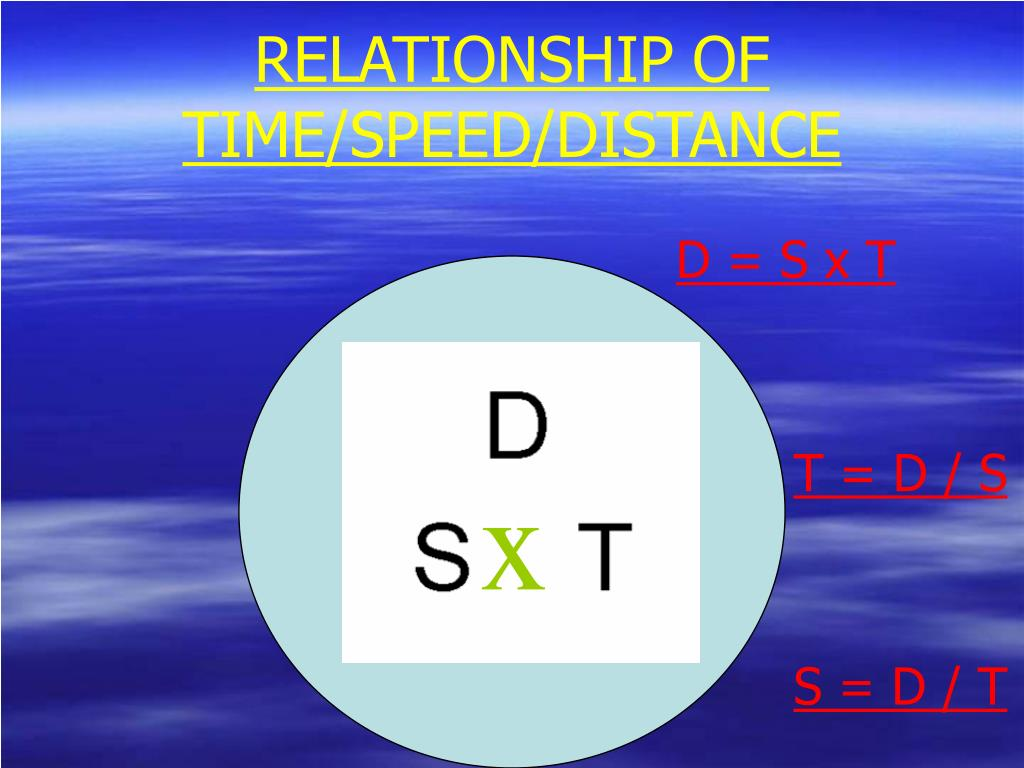 RELATIONSHIP OF TIME/SPEED/DISTANCE