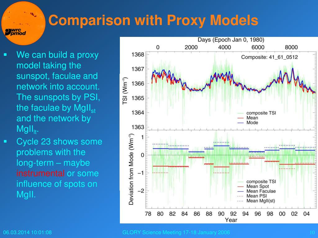 Comparison with Proxy Models