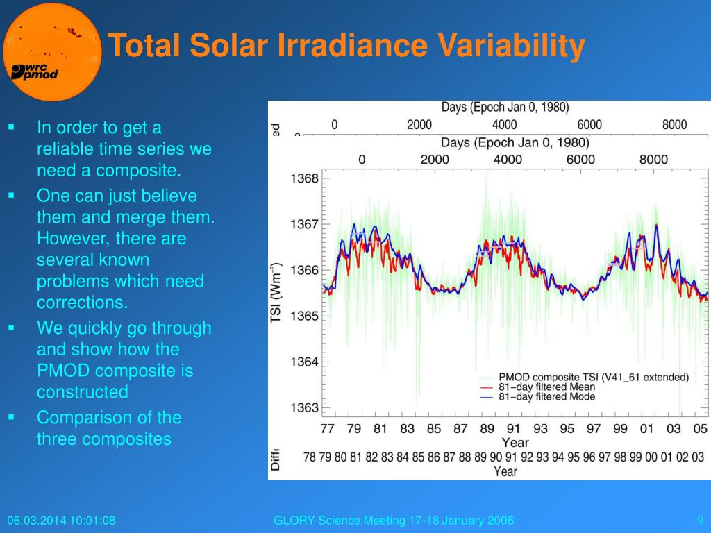 Total Solar Irradiance Variability