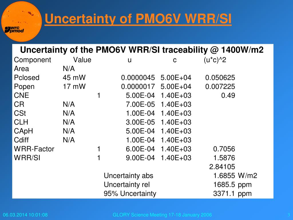 Uncertainty of PMO6V WRR/SI