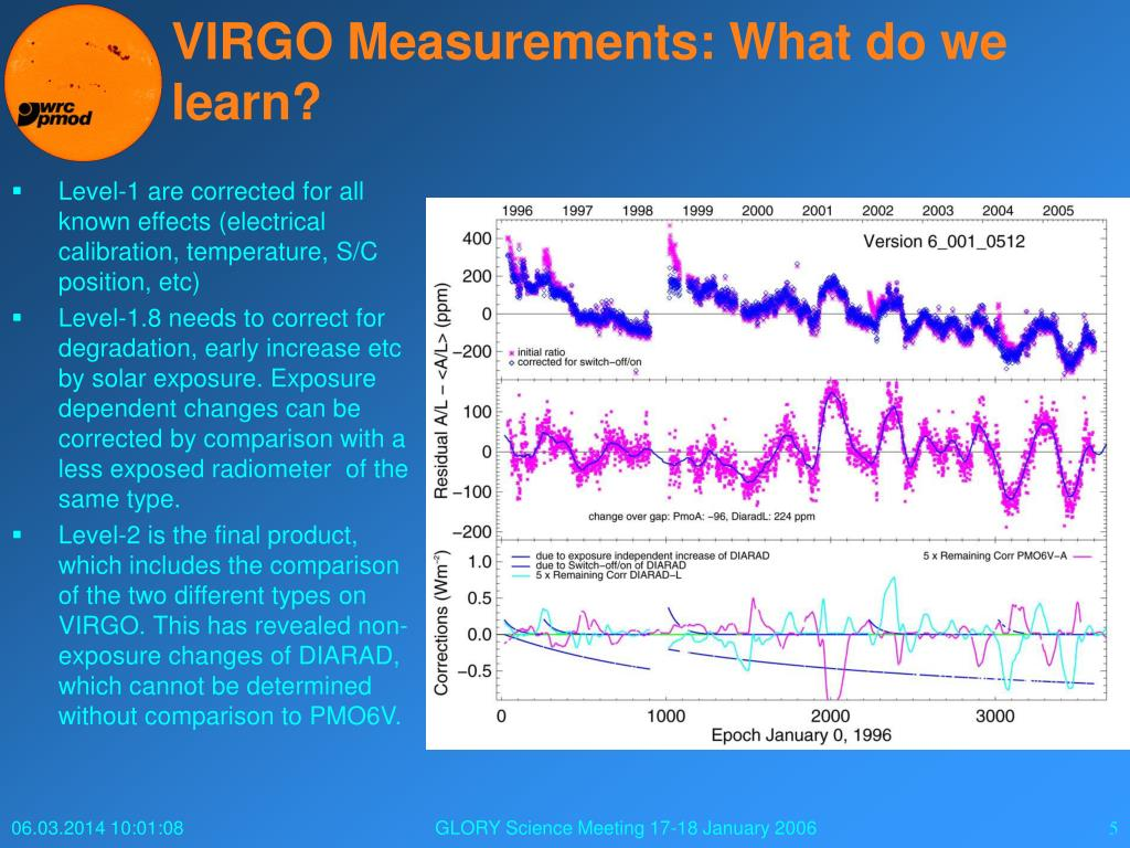 VIRGO Measurements: What do we learn?