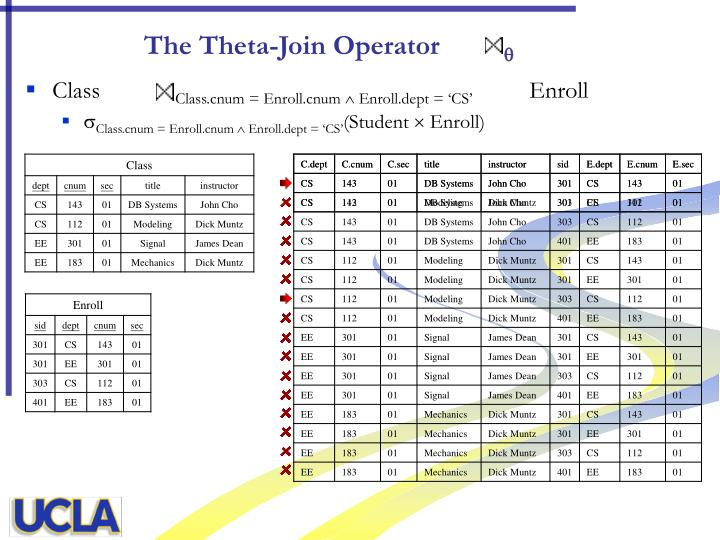 The Theta-Join Operator