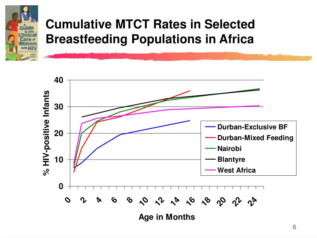Cumulative MTCT Rates in Selected Breastfeeding Populations in Africa