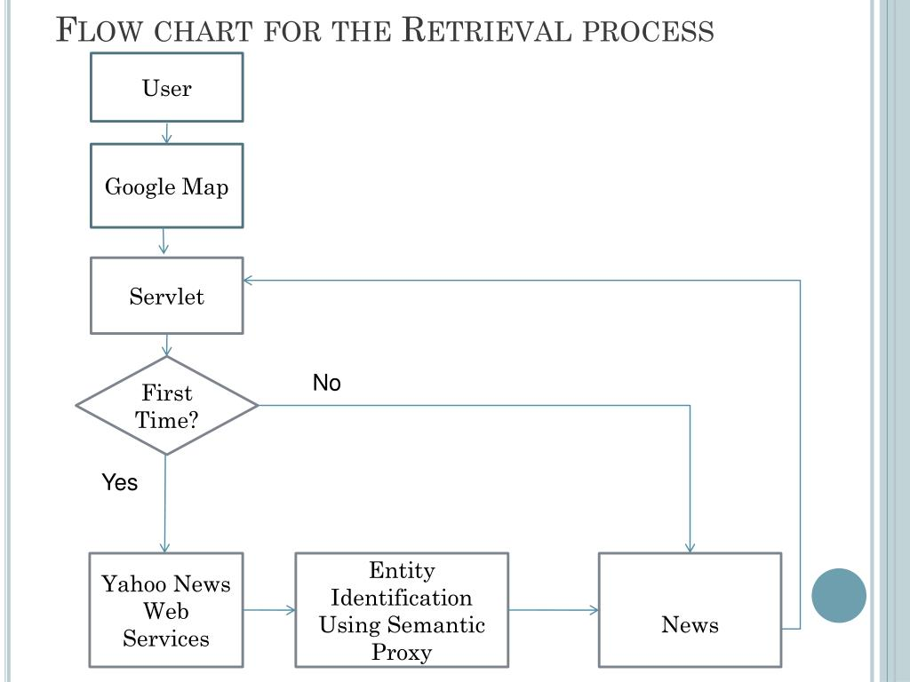 Flow chart for the Retrieval process