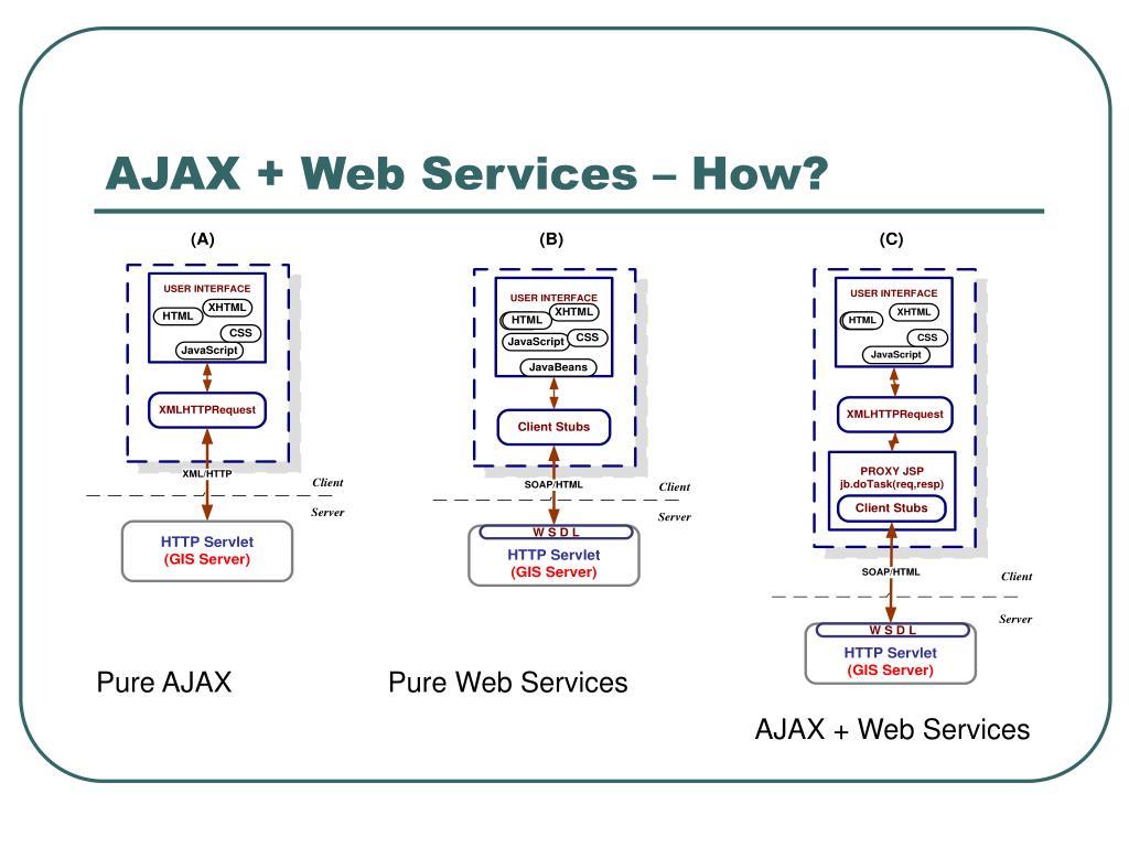 AJAX + Web Services – How?