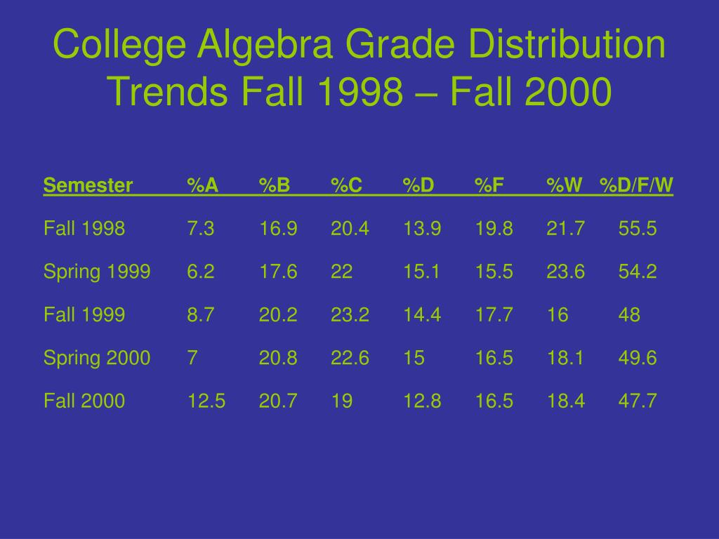 College Algebra Grade Distribution Trends Fall 1998 – Fall 2000