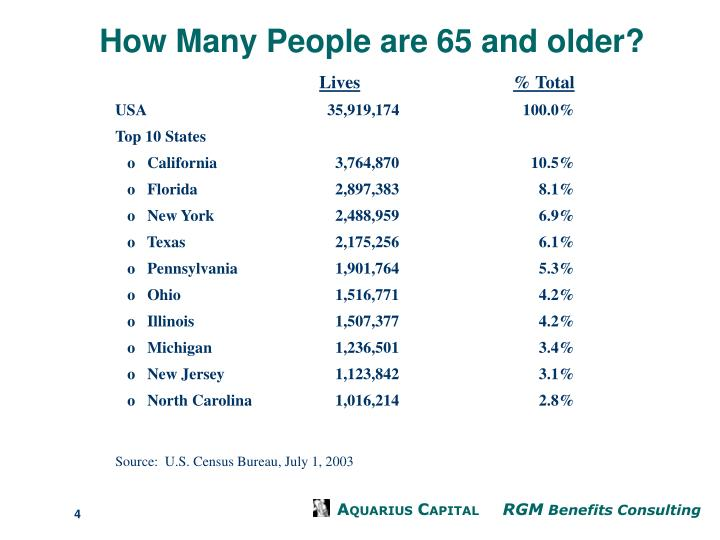 How Many People are 65 and older?