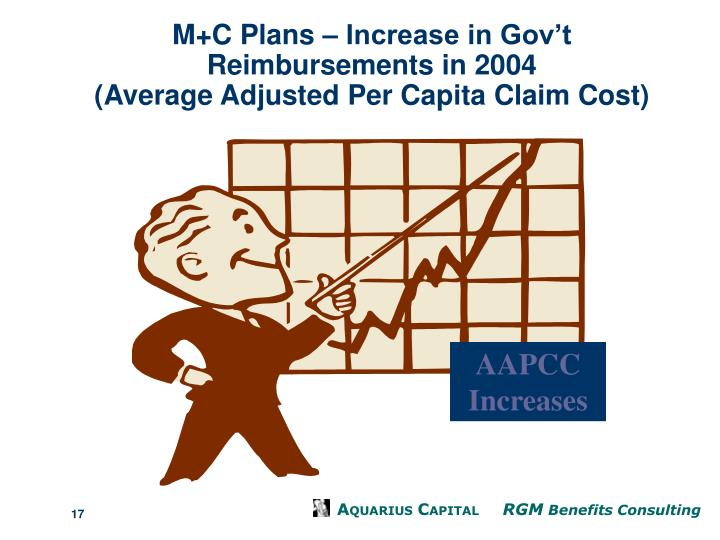 M+C Plans – Increase in Gov't Reimbursements in 2004