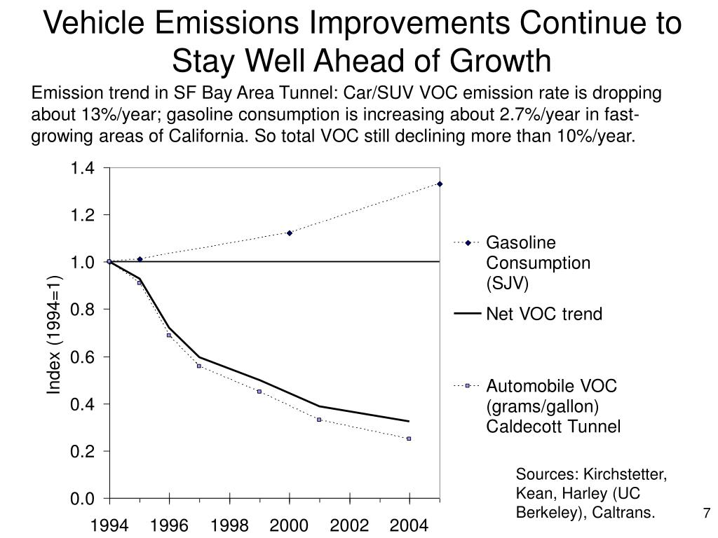 Vehicle Emissions Improvements Continue to Stay Well Ahead of Growth