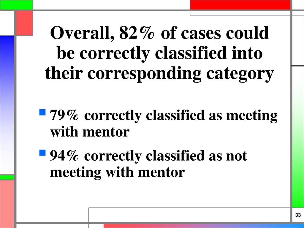 Overall, 82% of cases could be correctly classified into their corresponding category